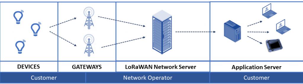 What is LoRaWAN diagram